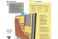 Dachówki Elewacyjne Schemat układania 2